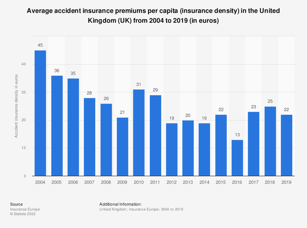 Statistic: Average accident insurance premiums per capita in the United Kingdom (UK) from 2004 to 2018 (in euros) | Statista