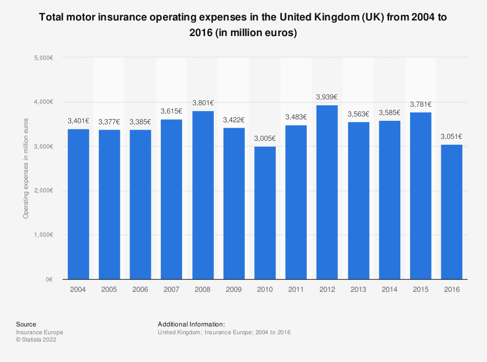 Statistic: Total motor insurance operating expenses in the United Kingdom (UK) from 2004 to 2016 (in million euros) | Statista