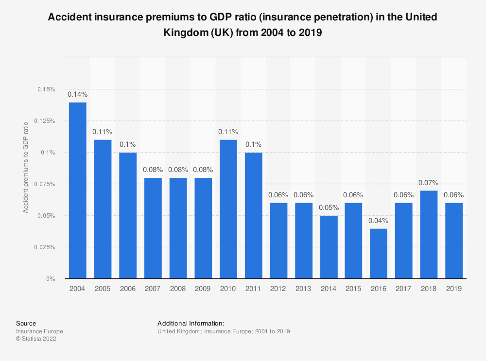 Statistic: Accident insurance premiums to GDP ratio in the United Kingdom (UK) from 2004 to 2016 | Statista