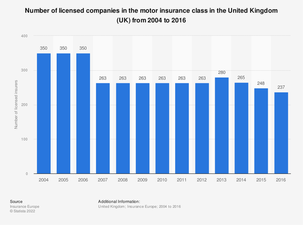 Statistic: Number of licensed companies in the motor insurance class in the United Kingdom (UK) from 2004 to 2014 | Statista