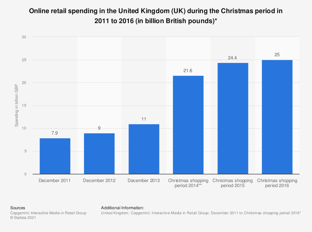Statistic: Online retail spending in the United Kingdom (UK) during the Christmas period in 2011 to 2016 (in billion British pounds)* | Statista