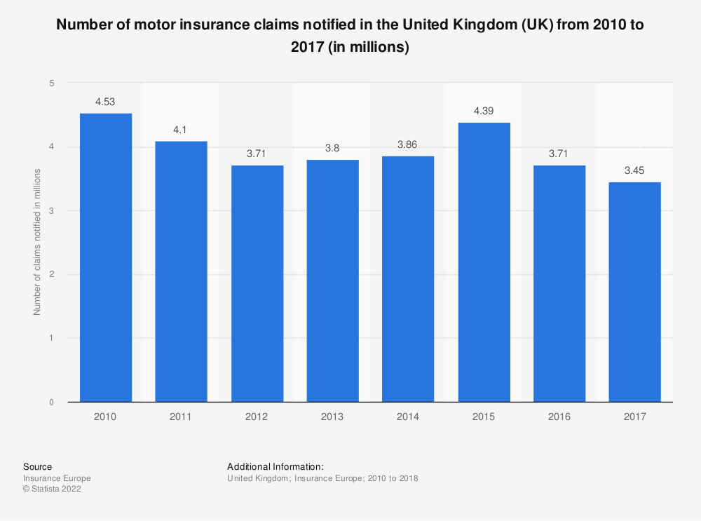 Statistic: Number of motor insurance claims notified* in the United Kingdom (UK) from 2010 to 2016 (in millions)   Statista