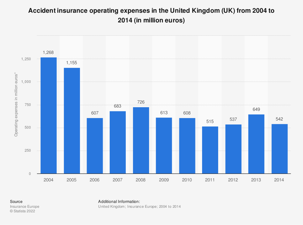 Statistic: Accident insurance operating expenses in the United Kingdom (UK) from 2004 to 2014 (in million euros) | Statista