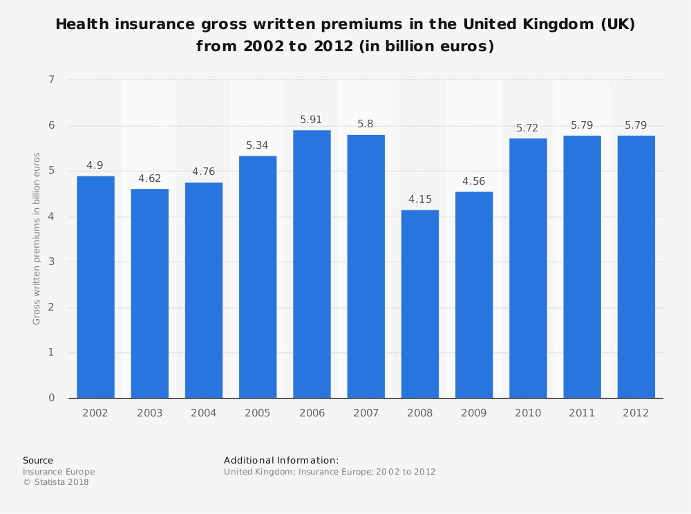 Statistic: Health insurance gross written premiums in the United Kingdom (UK) from 2002 to 2012 (in billion euros) | Statista
