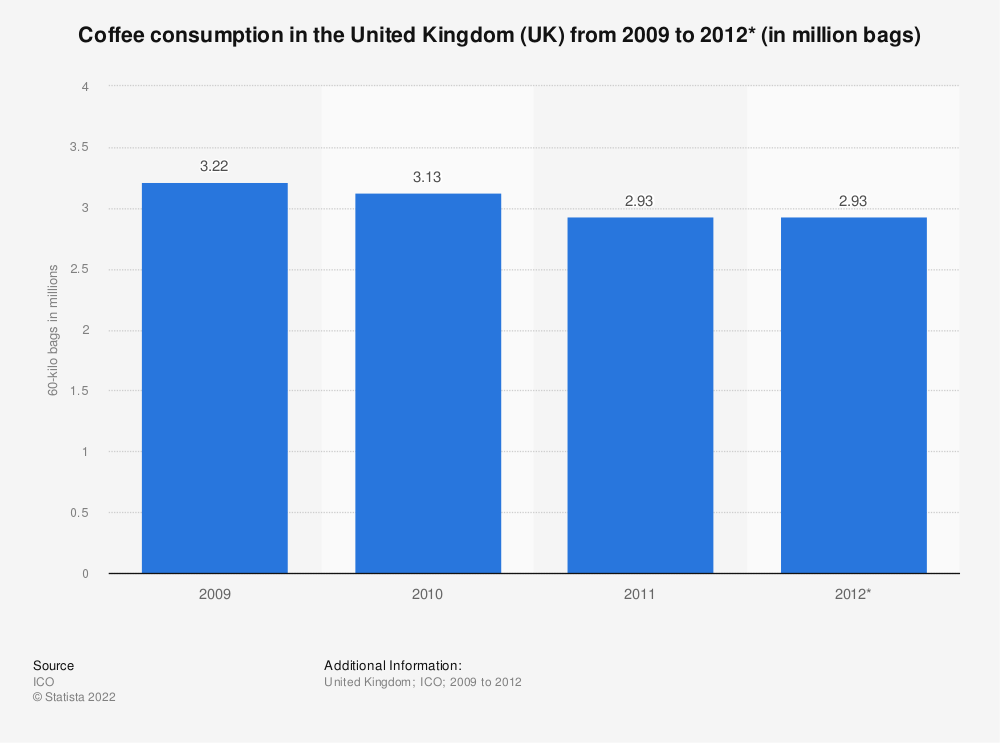 Statistic: Coffee consumption in the United Kingdom (UK) from 2009 to 2012* (in million bags) | Statista