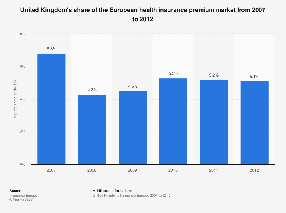 Statistic: United Kingdom's share of the European health insurance premium market from 2007 to 2012 | Statista