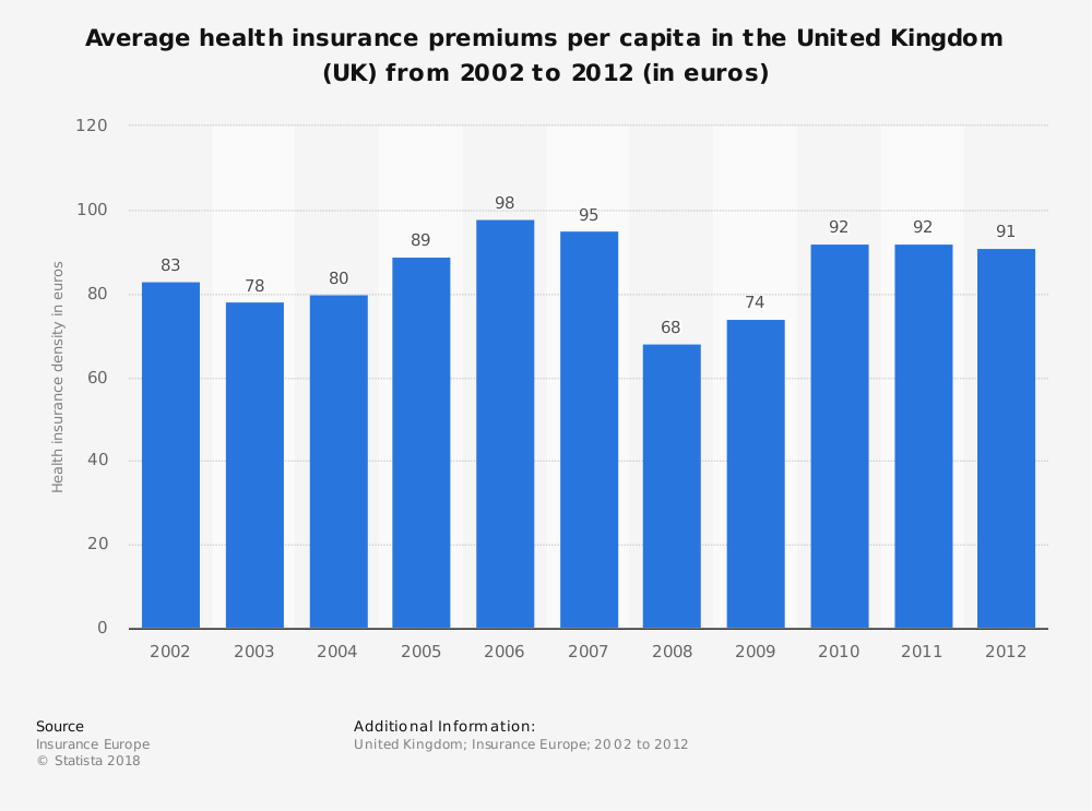 Statistic: Average health insurance premiums per capita in the United Kingdom (UK) from 2002 to 2012 (in euros) | Statista