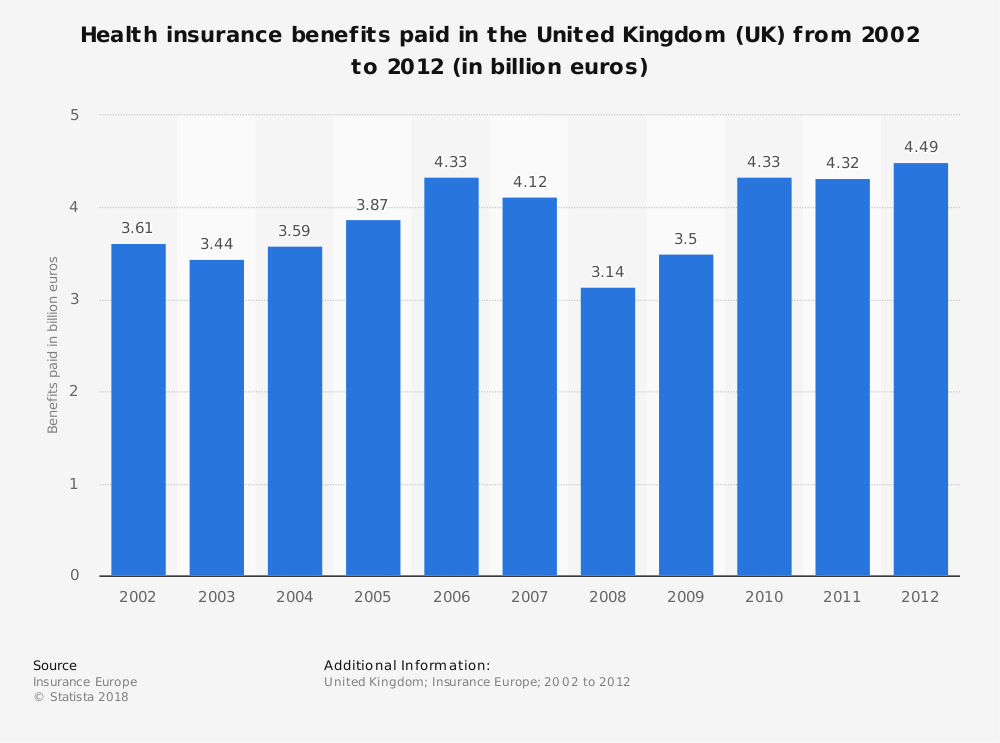 Statistic: Health insurance benefits paid in the United Kingdom (UK) from 2002 to 2012 (in billion euros) | Statista