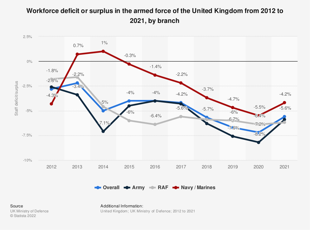 Statistic: Workforce deficit or surplus in the armed force of the United Kingdom from 2012 to 2020, by branch | Statista