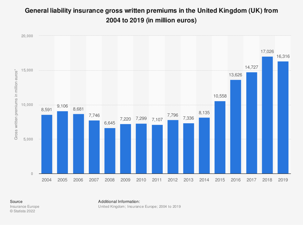 Statistic: General liability insurance gross written premiums in the United Kingdom (UK) from 2004 to 2018 (in million euros) | Statista