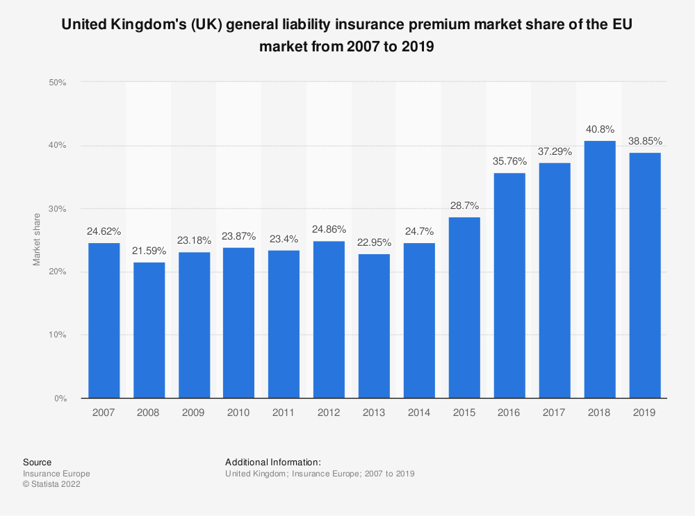 Statistic: United Kingdom's (UK) general liability insurance premium market share of the EU market from 2007 to 2018 | Statista