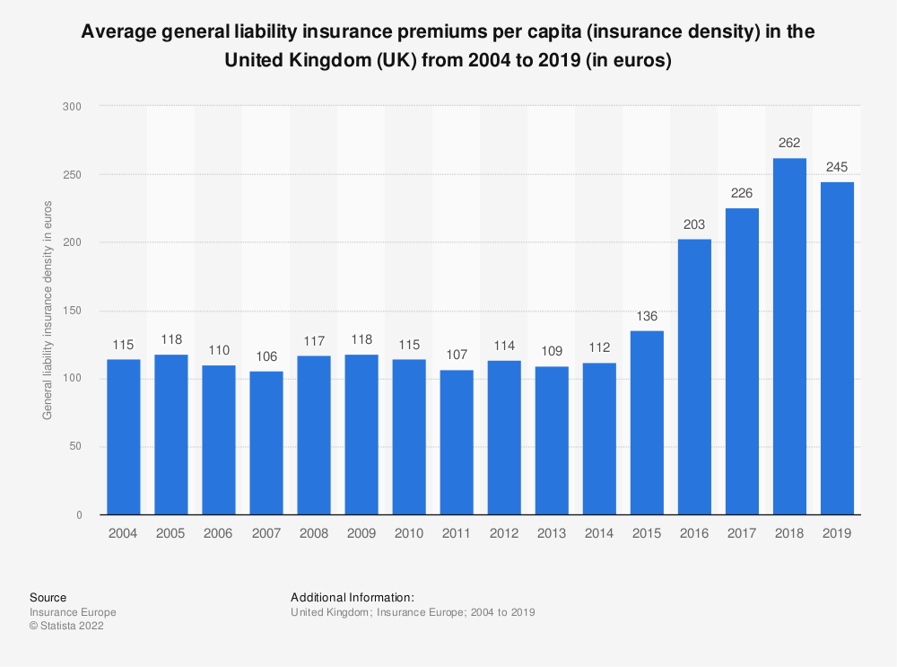 Statistic: Average general liability insurance premiums per capita in the United Kingdom (UK) from 2004 to 2017 (in euros) | Statista