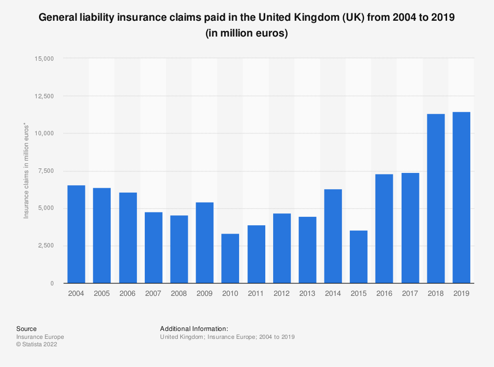 Statistic: General liability insurance claims paid in the United Kingdom (UK) from 2004 to 2016 (in million euros) | Statista