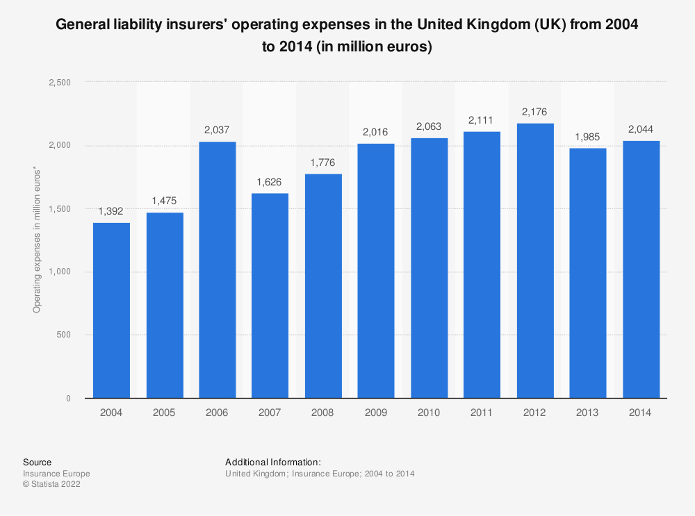Statistic: General liability insurers' operating expenses in the United Kingdom (UK) from 2004 to 2014 (in million euros) | Statista
