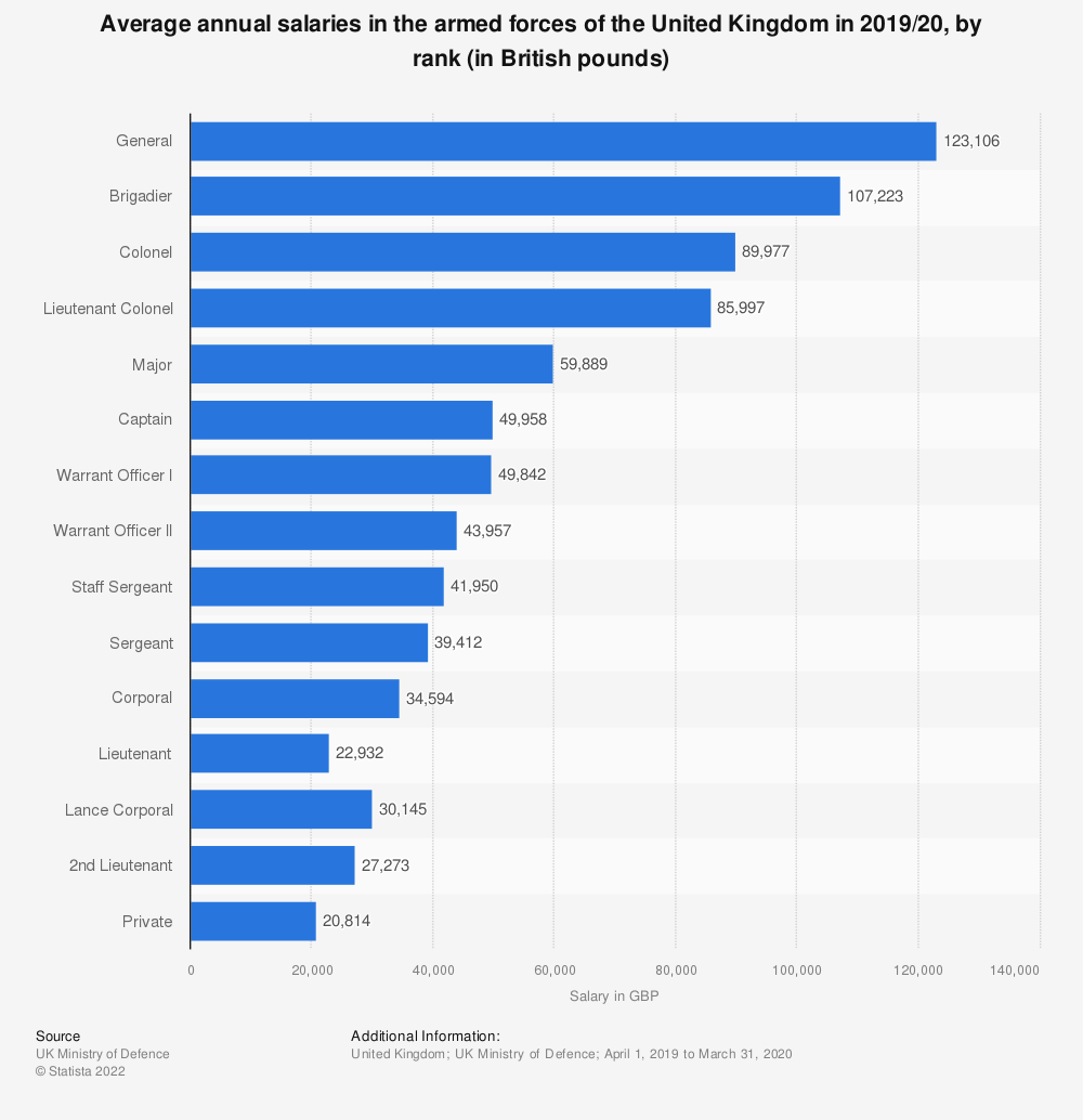 Statistic: Average annual salaries in the armed forces of the United Kingdom in 2018/19, by rank (in British pounds) | Statista