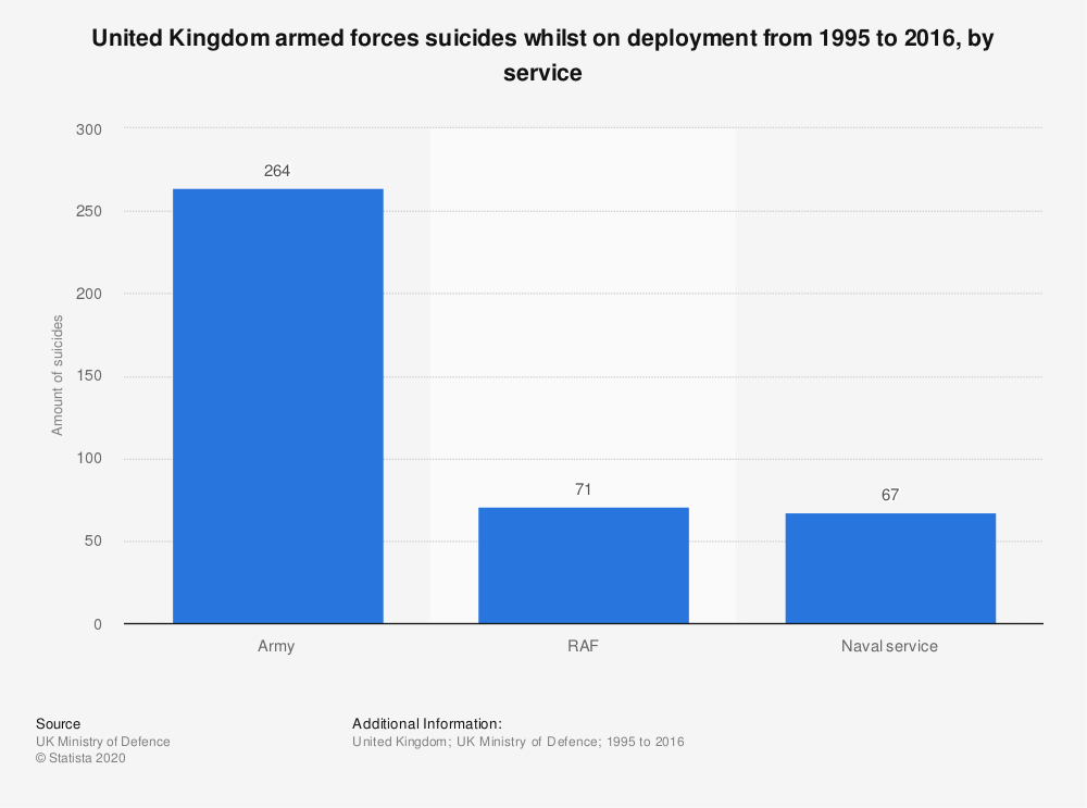 Statistic: United Kingdom armed forces suicides whilst on deployment from 1995 to 2016, by service | Statista