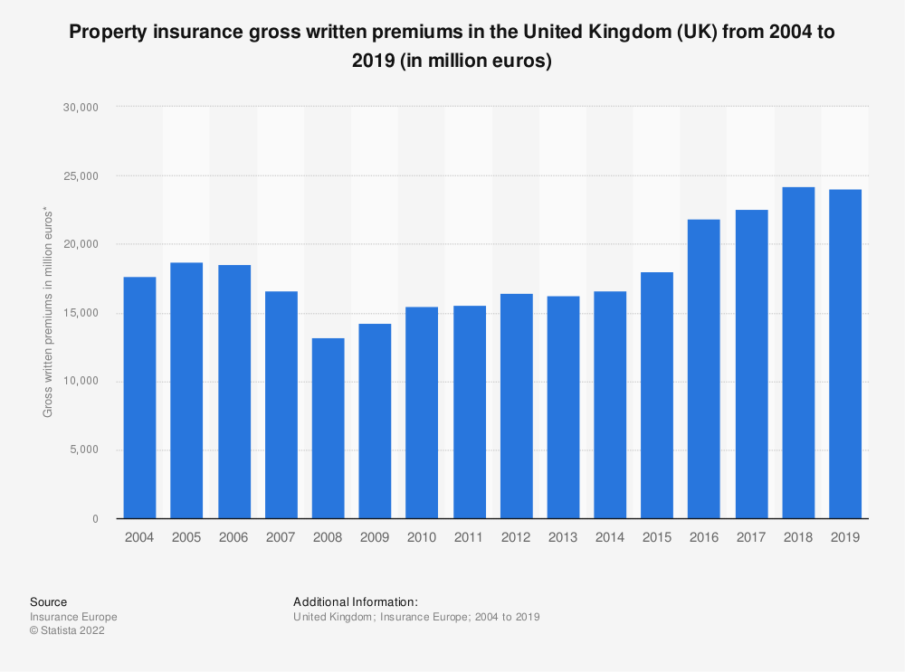 Statistic: Property insurance gross written premiums in the United Kingdom (UK) from 2004 to 2018 (in million euros) | Statista