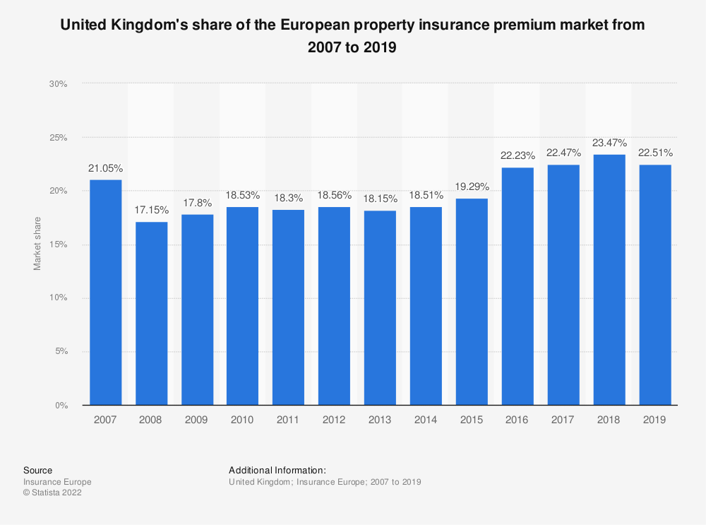 Statistic: United Kingdom's share of the European property insurance premium market from 2008 to 2016 | Statista