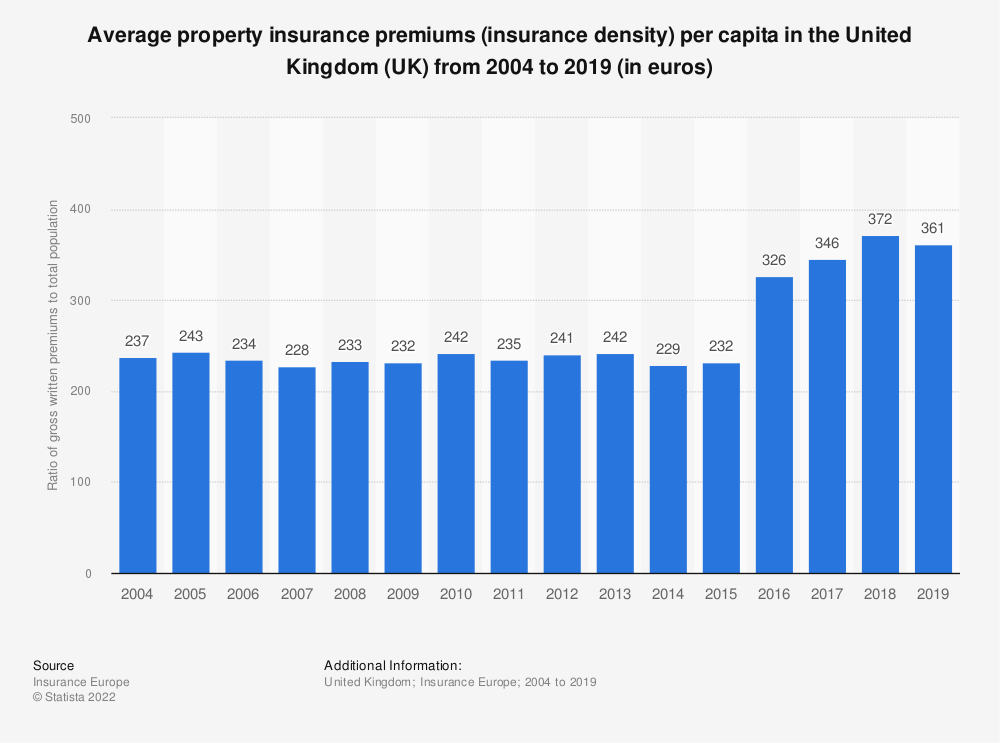Statistic: Average property insurance premiums per capita in the United Kingdom (UK) from 2004 to 2016 (in euros) | Statista