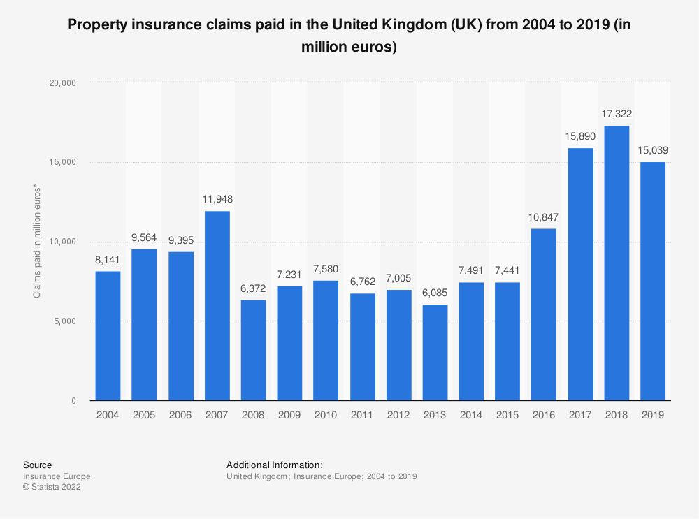 Statistic: Property insurance claims paid in the United Kingdom (UK) from 2004 to 2018* (in million euros) | Statista