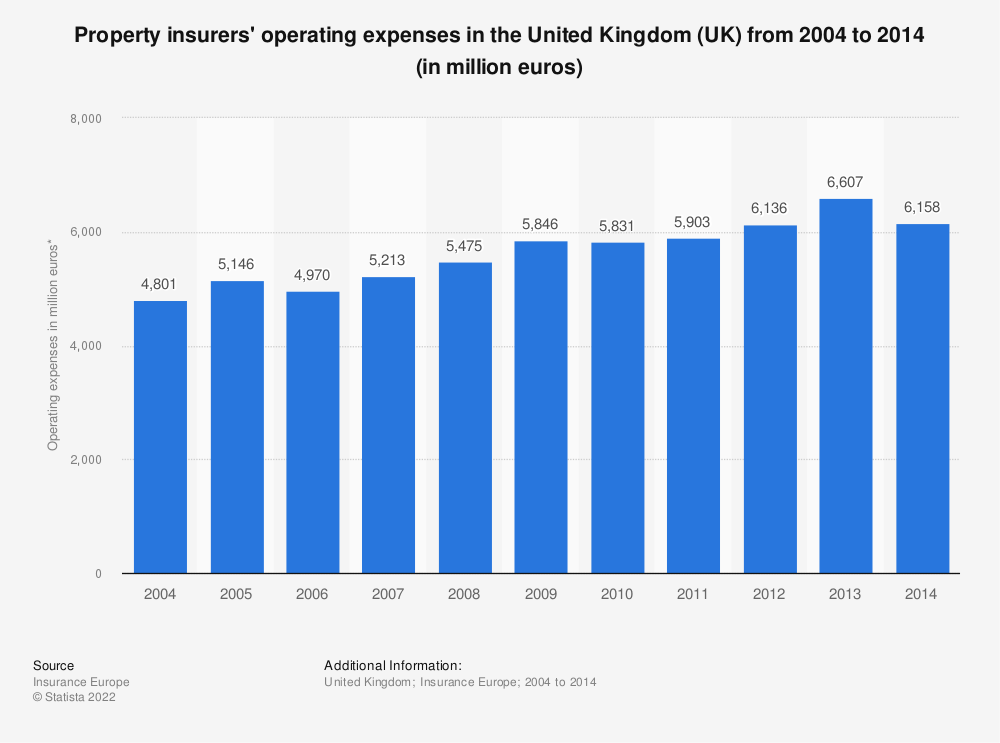 Statistic: Property insurers' operating expenses in the United Kingdom (UK) from 2004 to 2014 (in million euros) | Statista