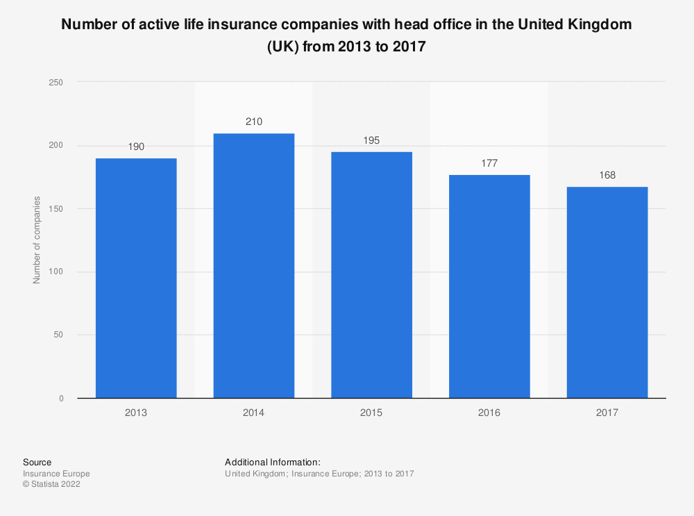 Statistic: Number of active life insurance companies with head office in the United Kingdom (UK) from 2013 to 2017 | Statista