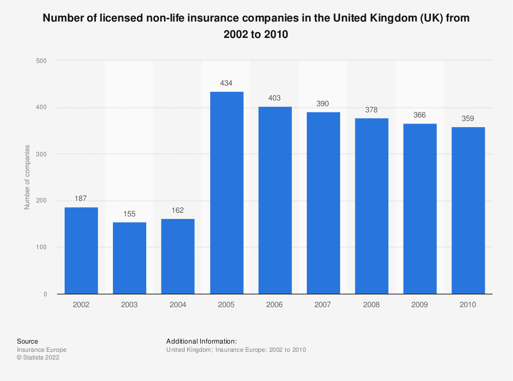 Statistic: Number of licensed non-life insurance companies in the United Kingdom (UK) from 2002 to 2010 | Statista