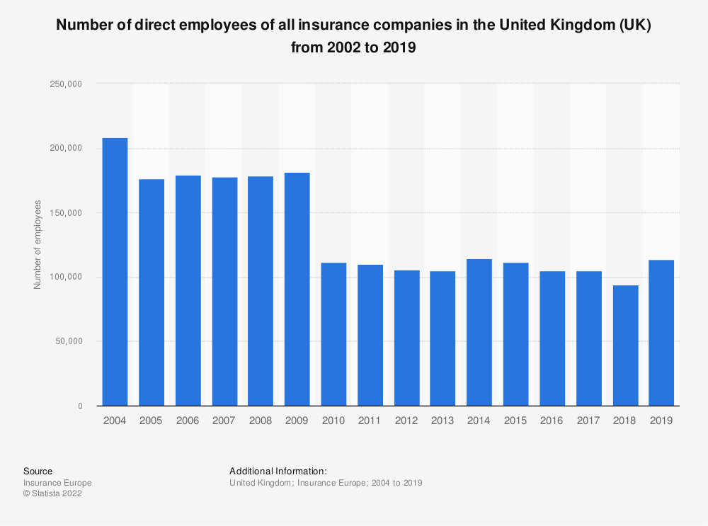 Statistic: Number of direct employees of all insurance companies in the United Kingdom (UK) from 2002 to 2016 | Statista