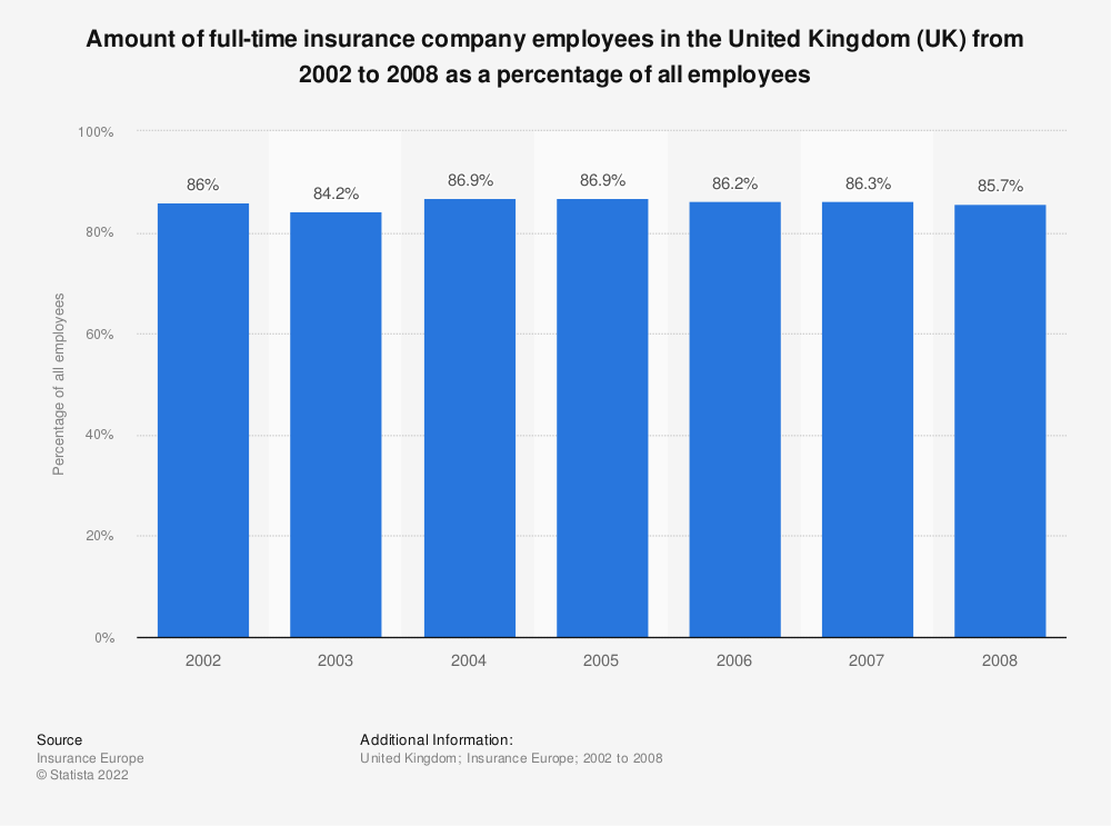 Statistic: Amount of full-time insurance company employees in the United Kingdom (UK) from 2002 to 2008 as a percentage of all employees | Statista