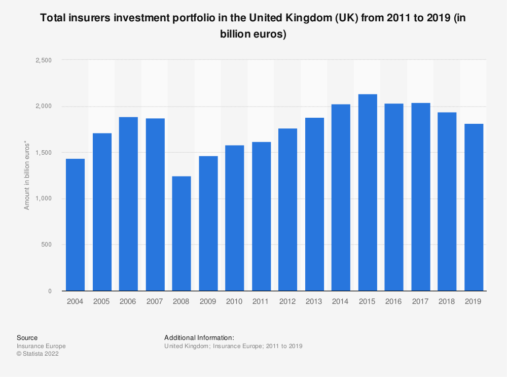 Statistic: Total insurers investment portfolio in the United Kingdom (UK) from 2011 to 2017 (in million euros) | Statista