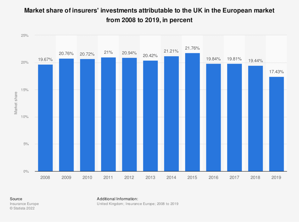 Statistic: Market share of insurers' investments attributable to the UK in the European market from 2008 to 2018, in percent | Statista