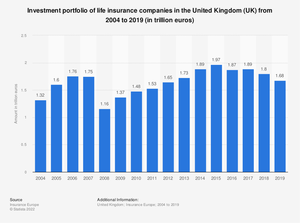 Statistic: Investment portfolio of life insurance companies in the United Kingdom (UK) from 2004 to 2018 (in billion euros) | Statista