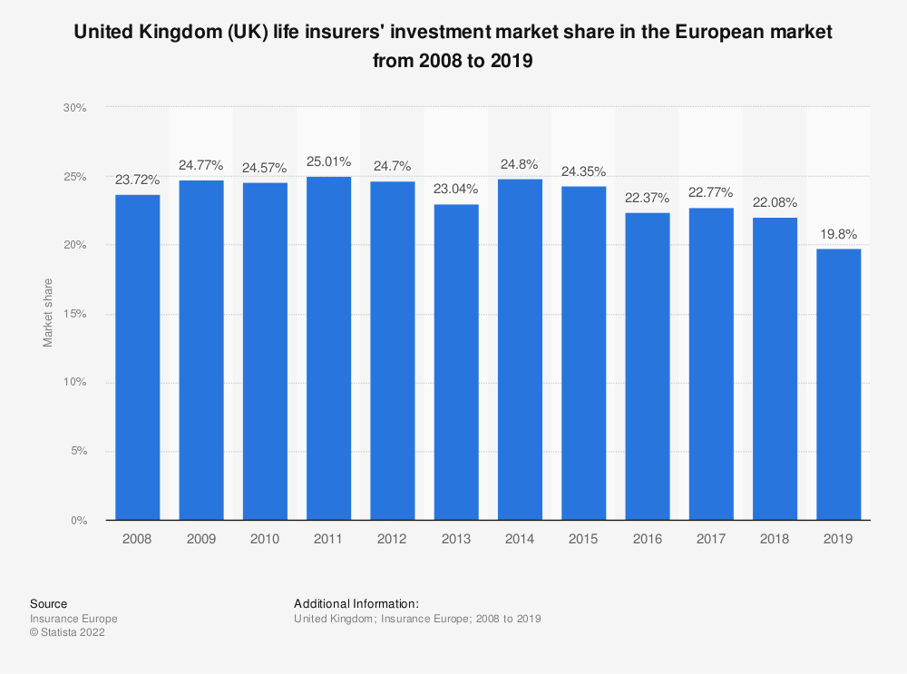 Statistic: United Kingdom (UK) life insurers' investment market share in the European market* from 2008 to 2017 | Statista
