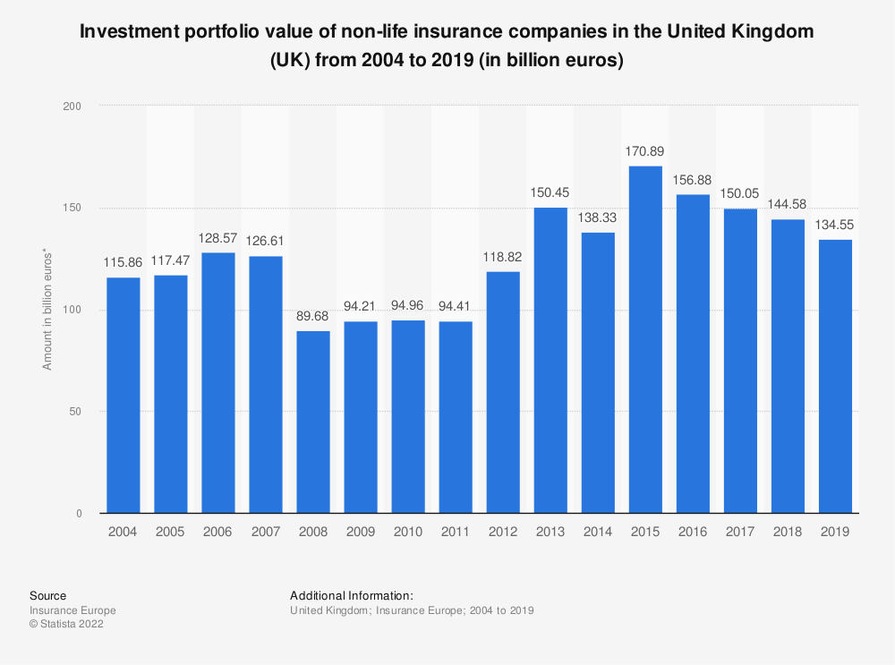 Statistic: Investment portfolio value of non-life insurance companies in the United Kingdom (UK) from 2004 to 2016 (in million euros) | Statista