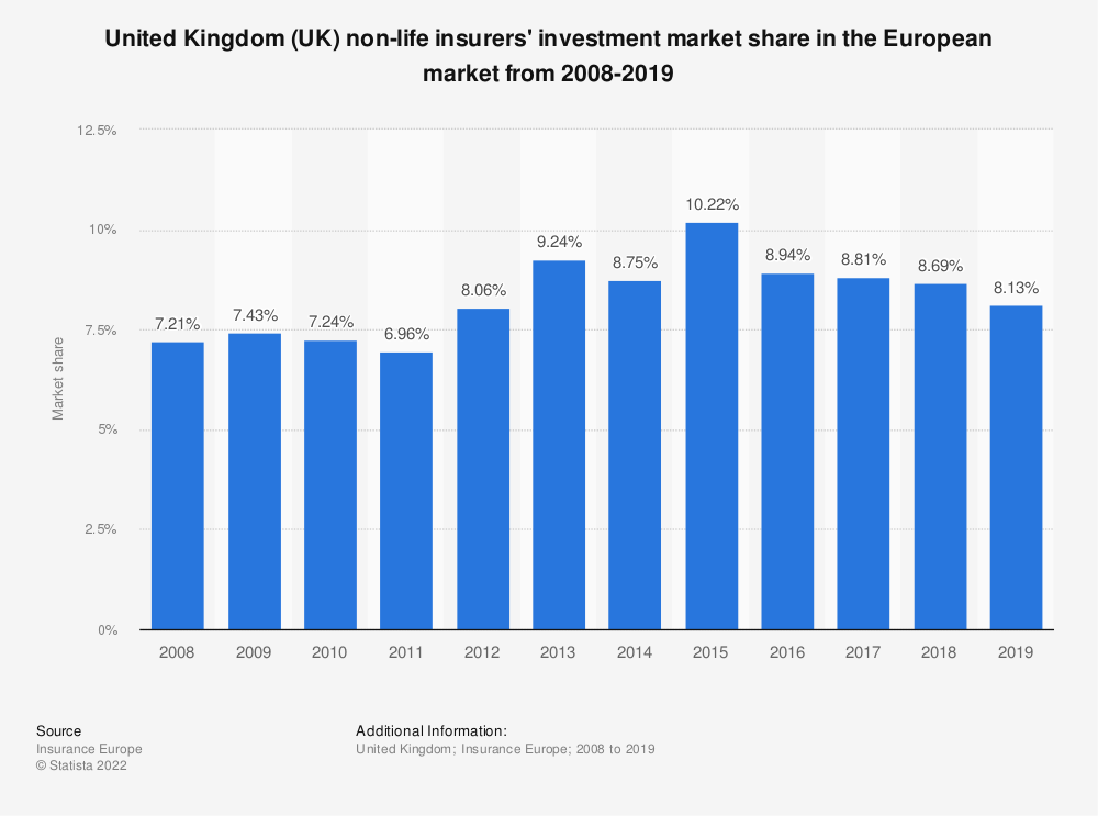 Statistic: United Kingdom (UK) non-life insurers' investment market share in the European market* from 2008-2018 | Statista