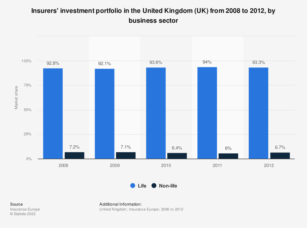 Statistic: Insurers' investment portfolio in the United Kingdom (UK) from 2008 to 2012, by business sector | Statista