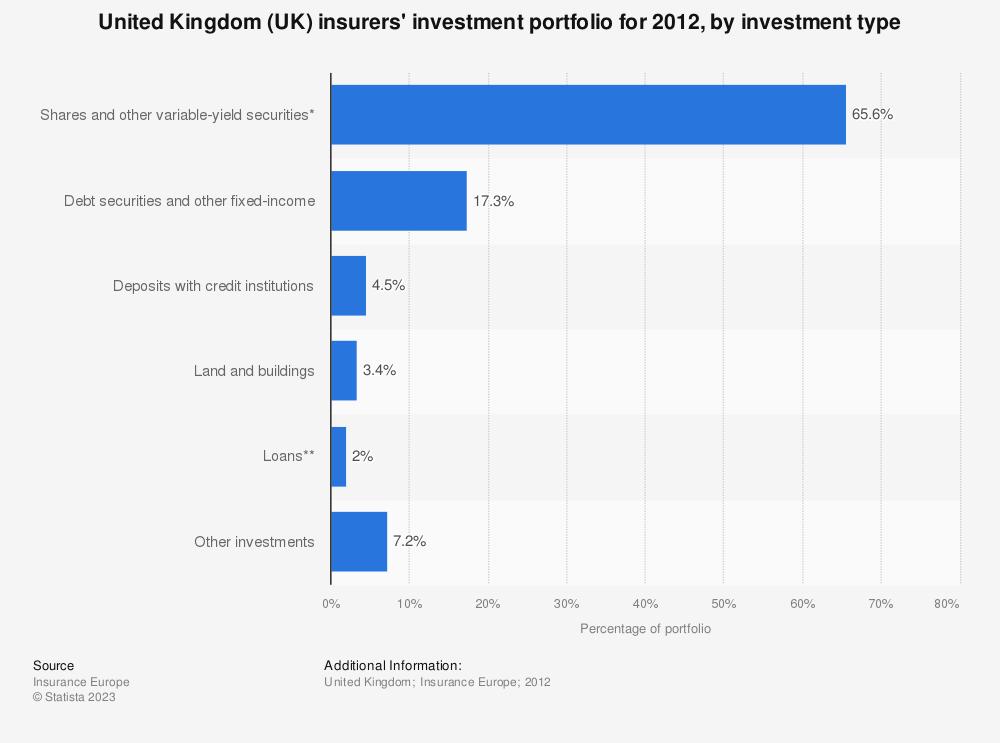 Statistic: United Kingdom (UK) insurers' investment portfolio for 2012, by investment type | Statista