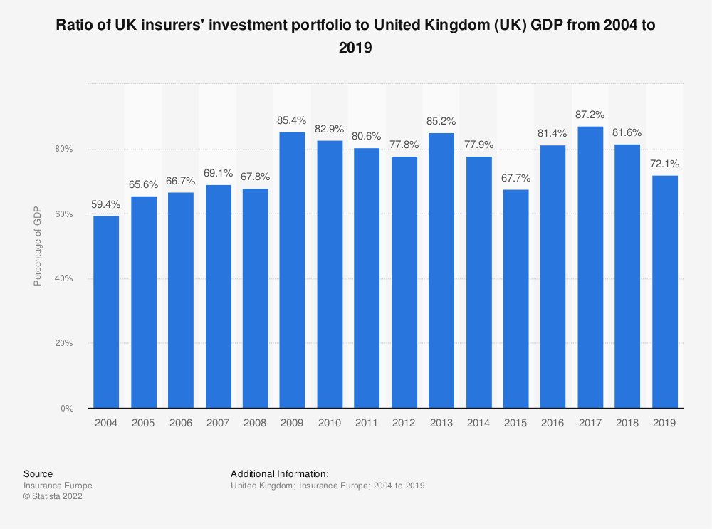 Statistic: Ratio of UK insurers' investment portfolio to United Kingdom (UK) GDP from 2004 to 2016 | Statista