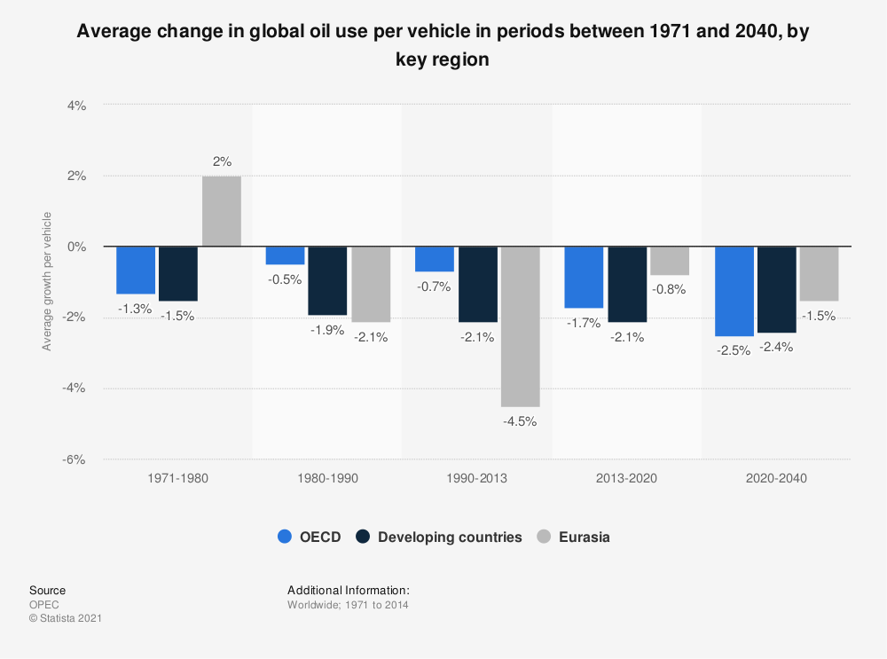 Statistic: Average change in global oil use per vehicle in periods between 1971 and 2040, by key region | Statista