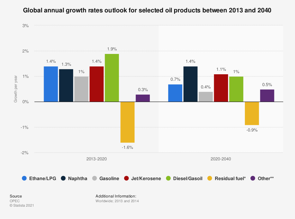 Statistic: Global annual growth rates outlook for selected oil products between 2013 and 2040 | Statista