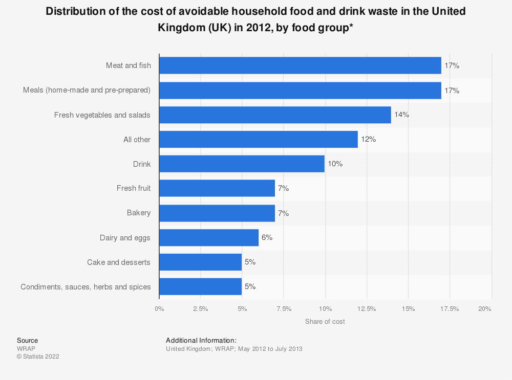 Statistic: Distribution of the cost of avoidable household food and drink waste in the United Kingdom (UK) in 2012, by food group* | Statista