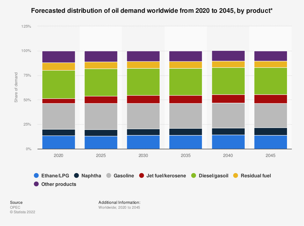 Statistic: Global oil products demand distribution outlook from 2017 to 2040   Statista