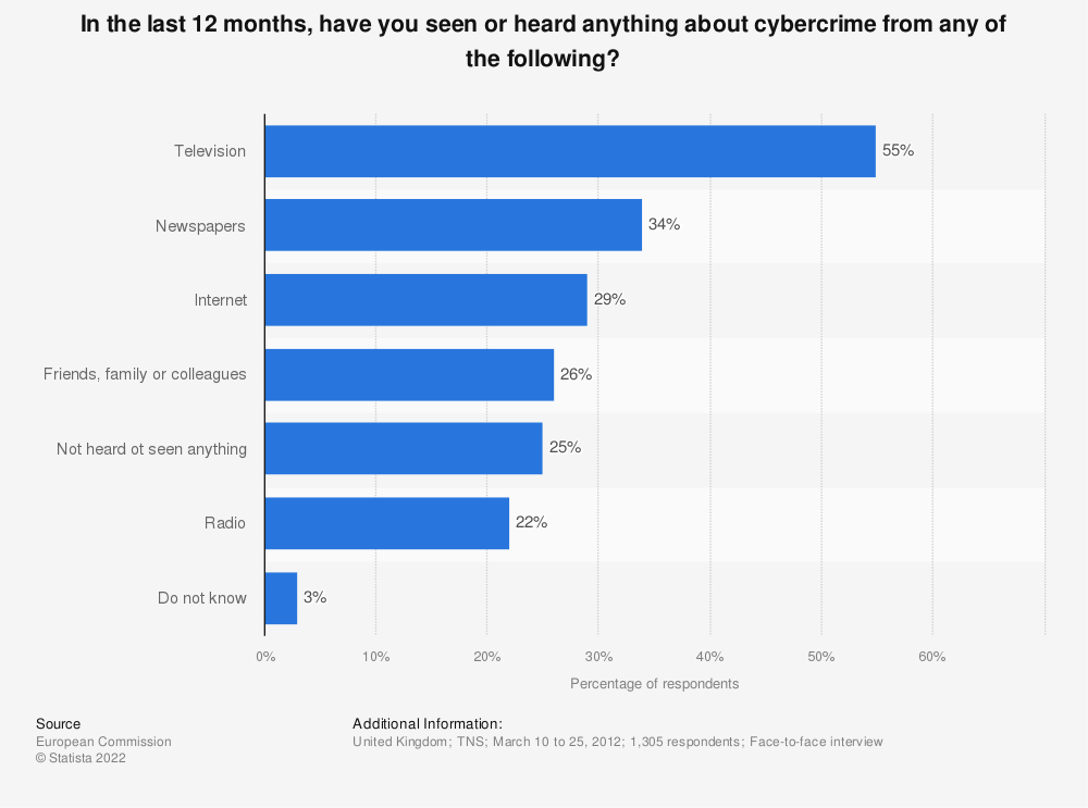 Statistic: In the last 12 months, have you seen or heard anything about cybercrime from any of the following?  | Statista