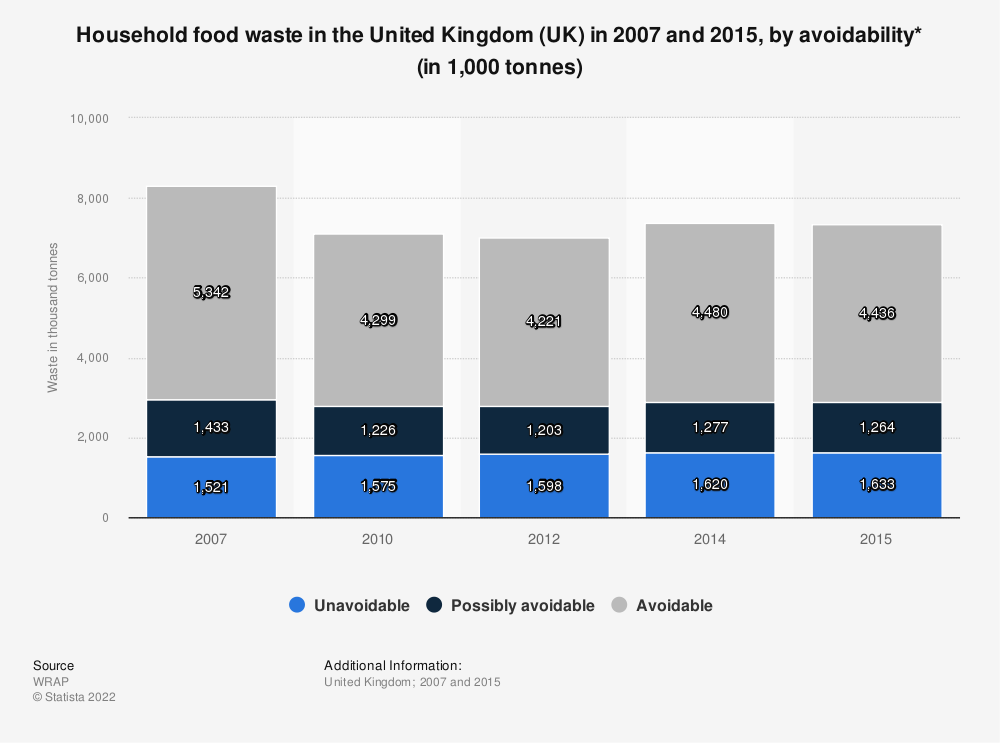 Statistic: Household food waste in the United Kingdom (UK) in 2007 and 2015, by avoidability* (in 1,000 tonnes) | Statista