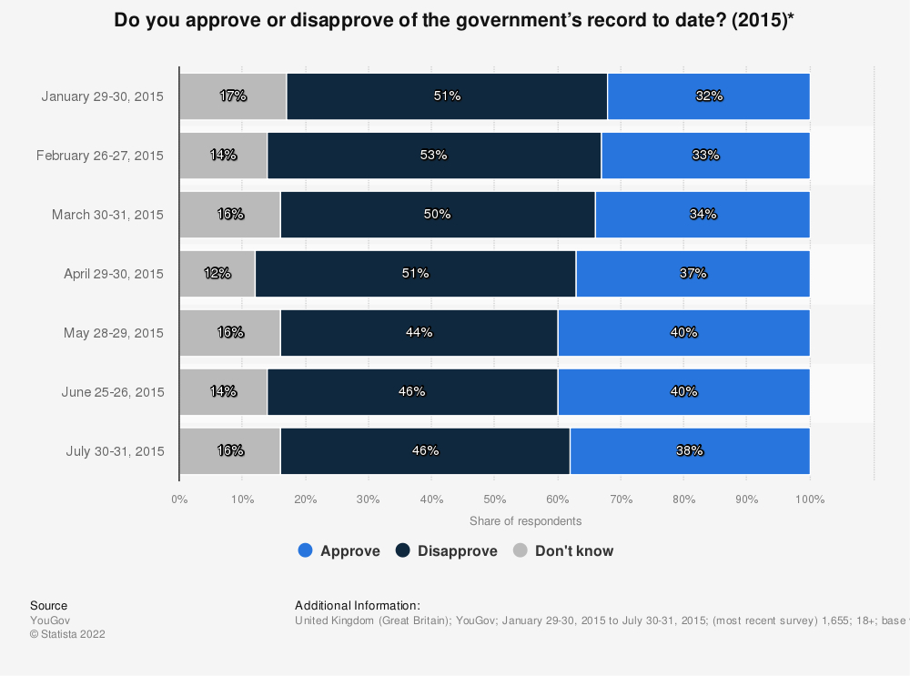 Statistic: Do you approve or disapprove of the government's record to date? (2015)*   Statista