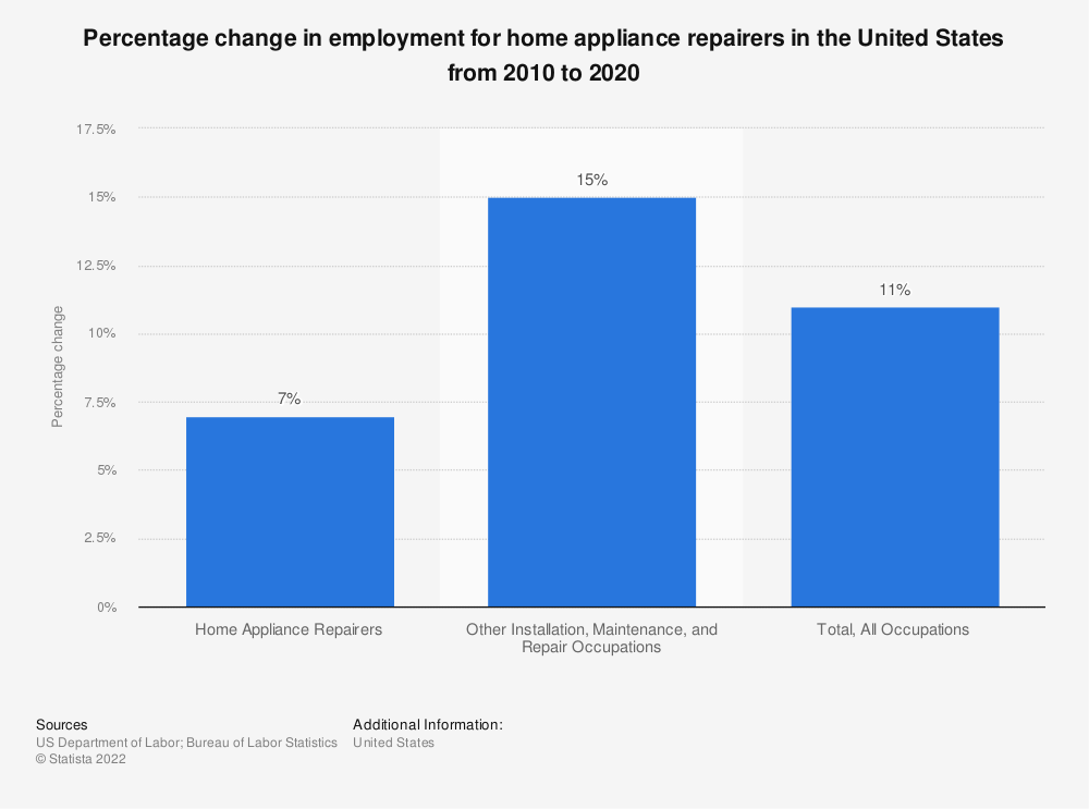 Statistic: Percentage change in employment for home appliance repairers in the United States from 2010 to 2020 | Statista