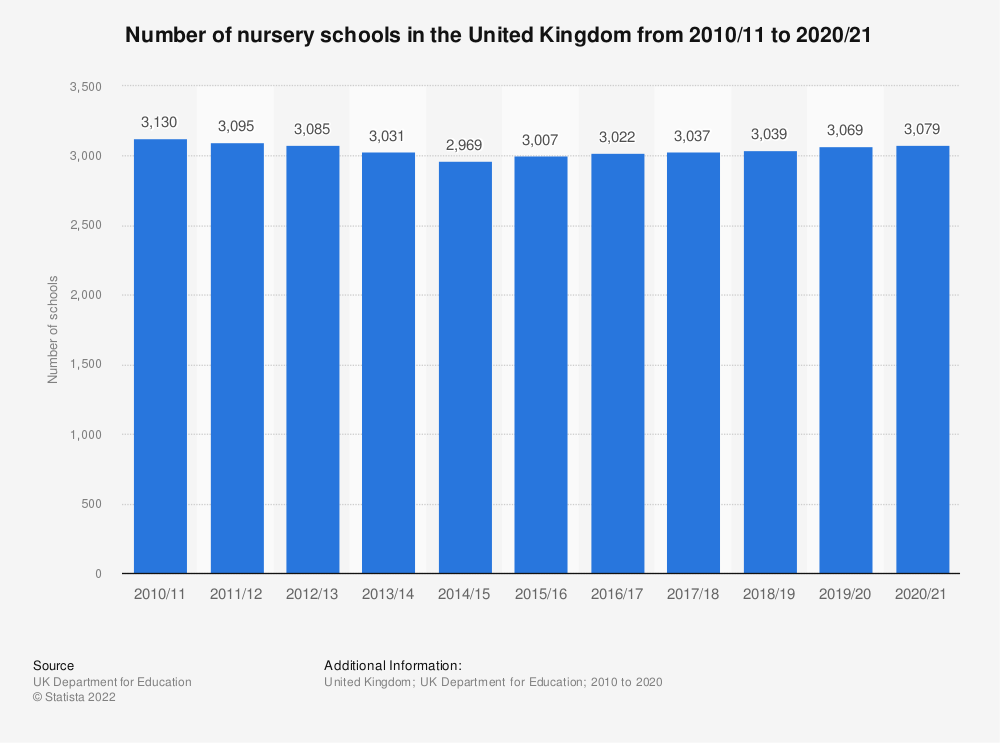 Statistic: Number of nursery schools in the United Kingdom (UK) from 2010/11 to 2018/19 (in 1,000s) | Statista