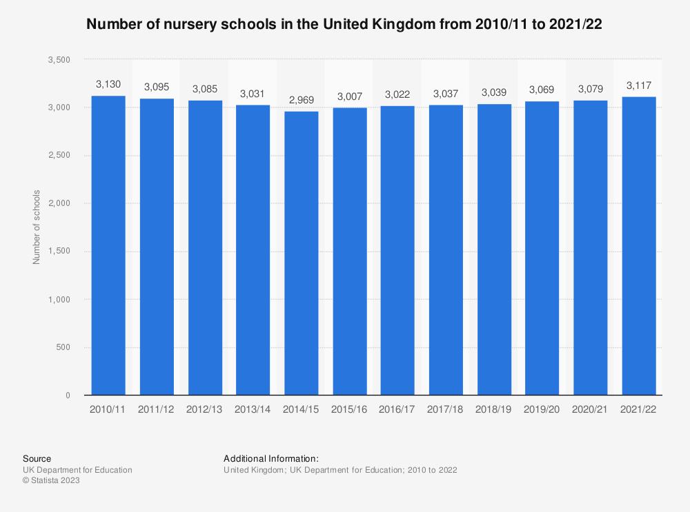 Nursery Schools 2000 2017 Uk Statistics