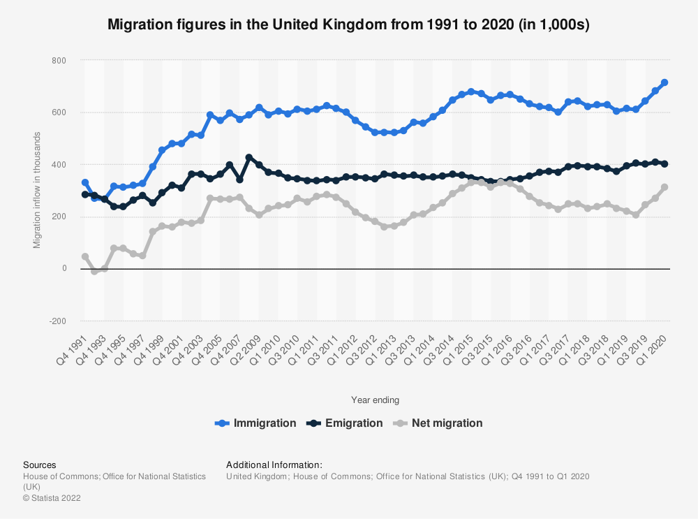 Statistic: Migration figures in the United Kingdom from 1991 to 2020 (in 1,000s) | Statista