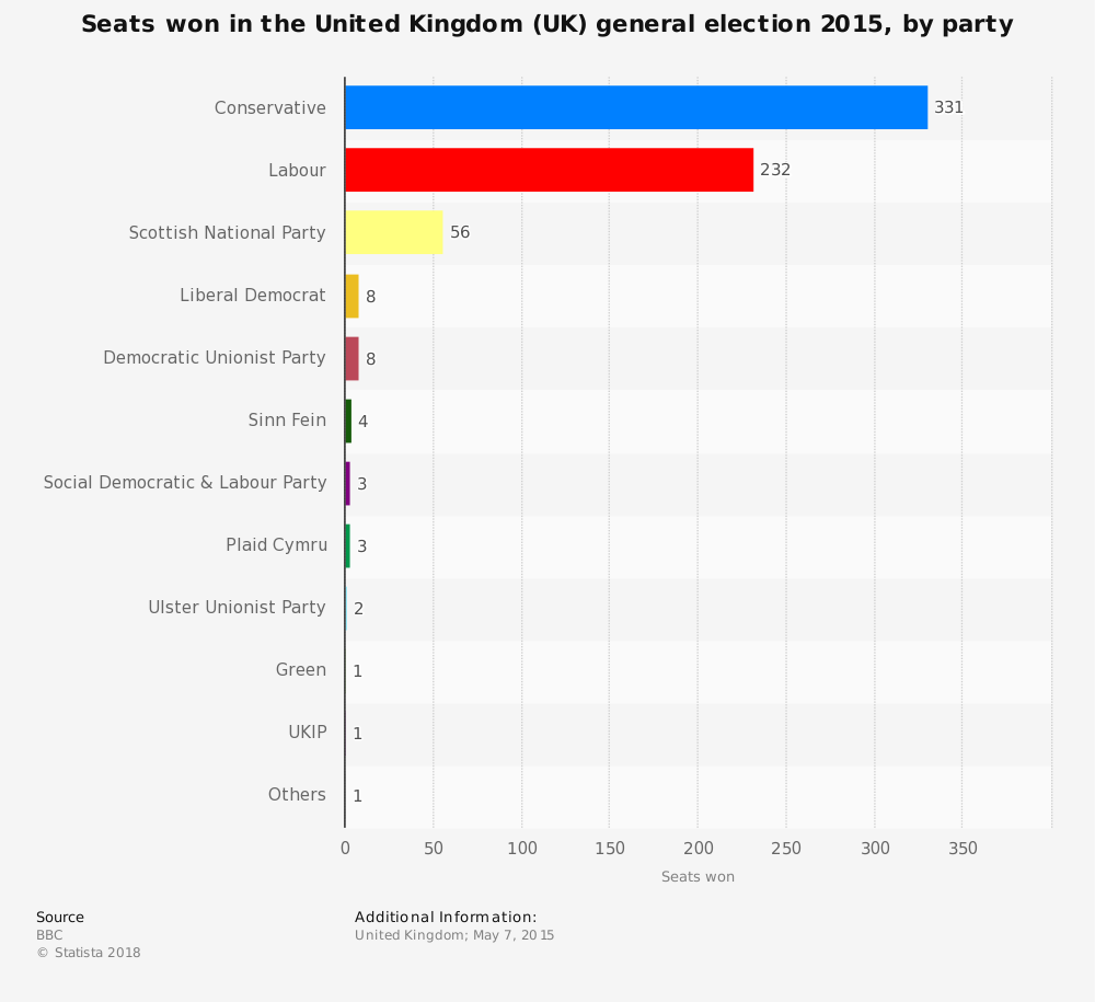 Statistic: Seats won in the United Kingdom (UK) general election 2015, by party | Statista